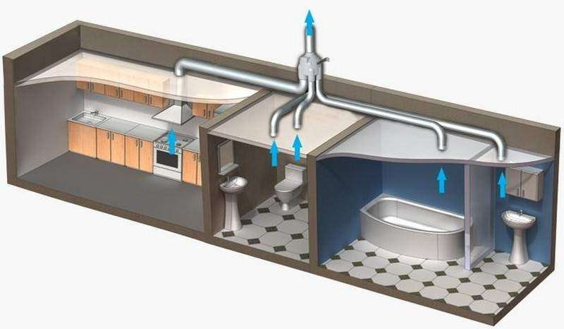 Как сделать вытяжную вентиляцию